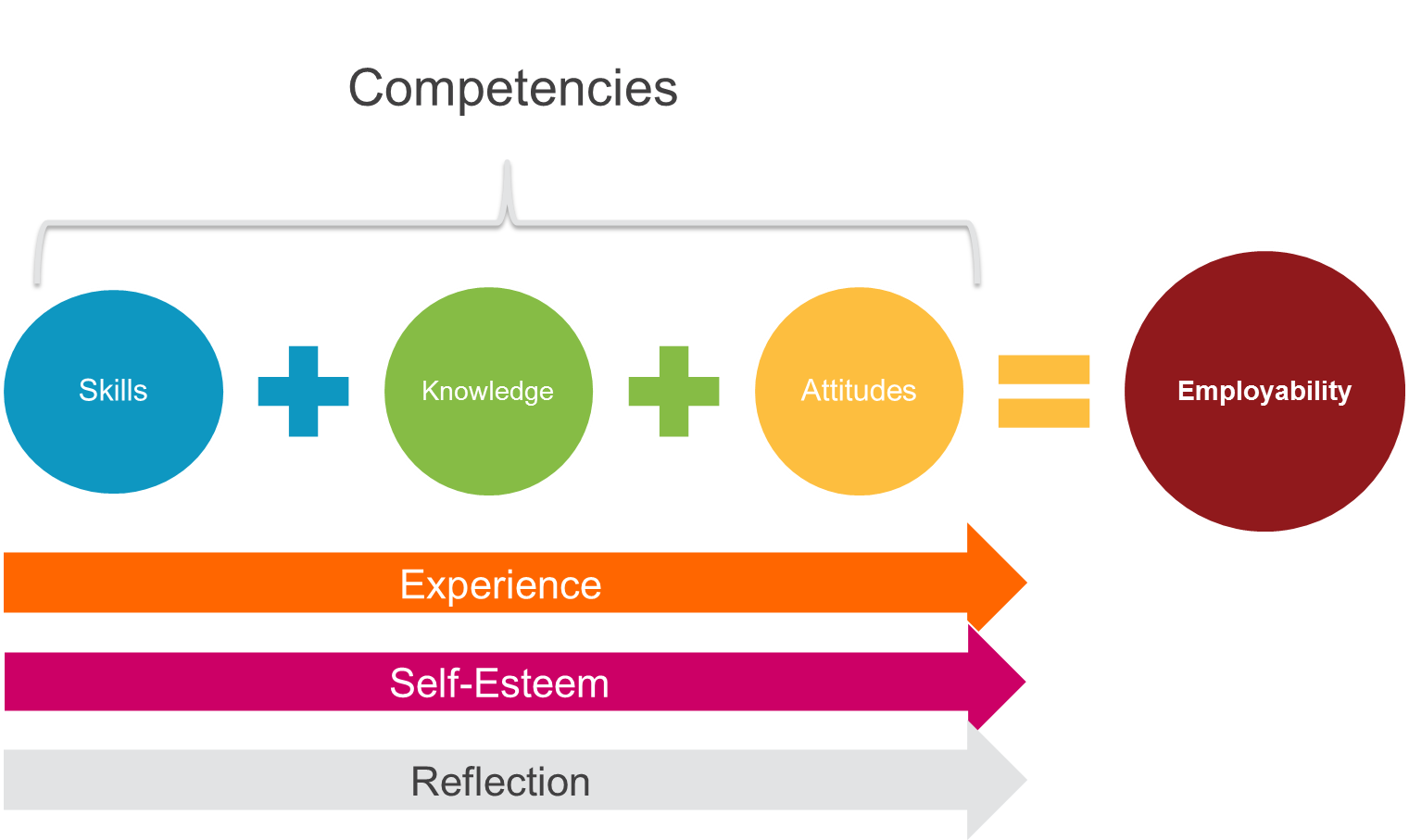 employability reflection Employability is a difficult concept to define - it is a multi-dimensional concept, and there is a need to distinguish between factors relevant to obtaining a job and factors relevant to the preparation for.